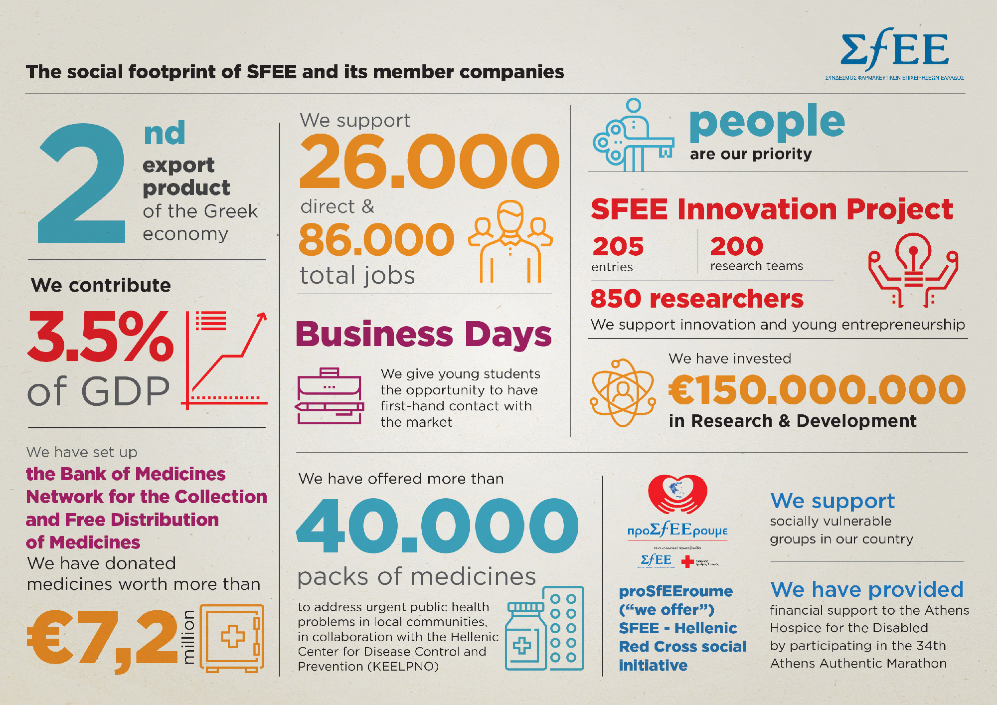 SFEE infographic Social footprint